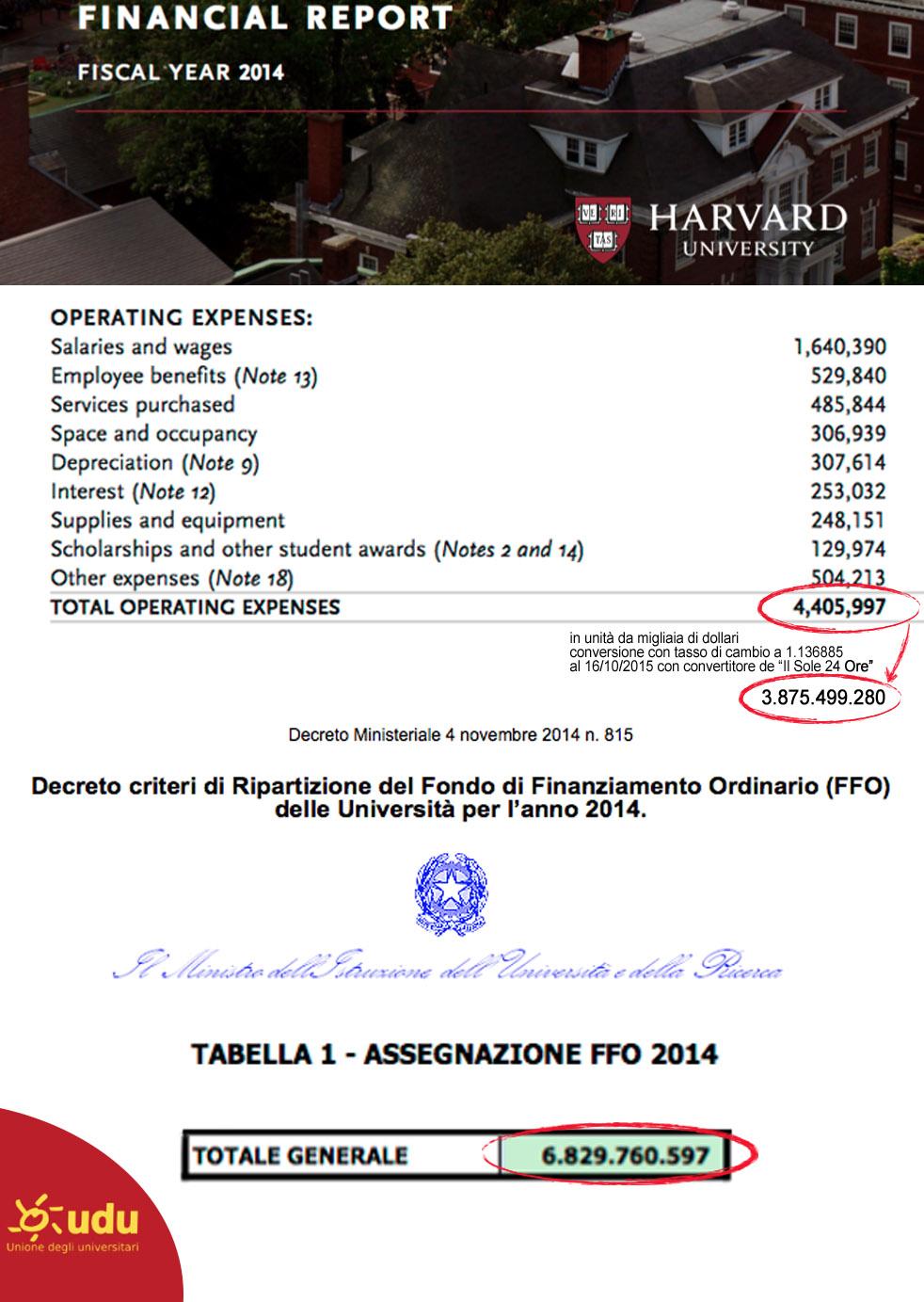 Harvard_FFO